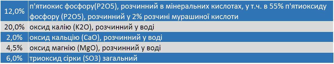 svoystva lubofos 12 20 - Продам добриво Любофос 12 виробник LUVENA