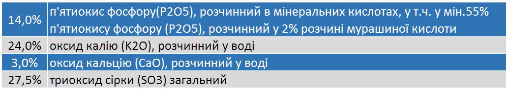 svoystva lubofos pk - Продам добриво Любофос РК 14-24 виробник LUVENA