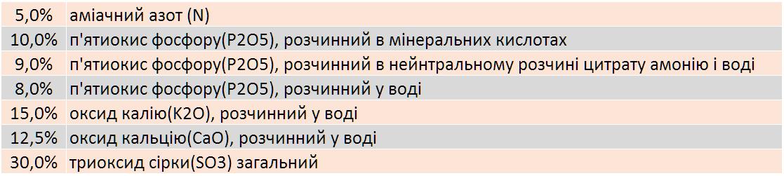 Продам добриво Любофоска універсальна 5-10-15 виробник LUVENA