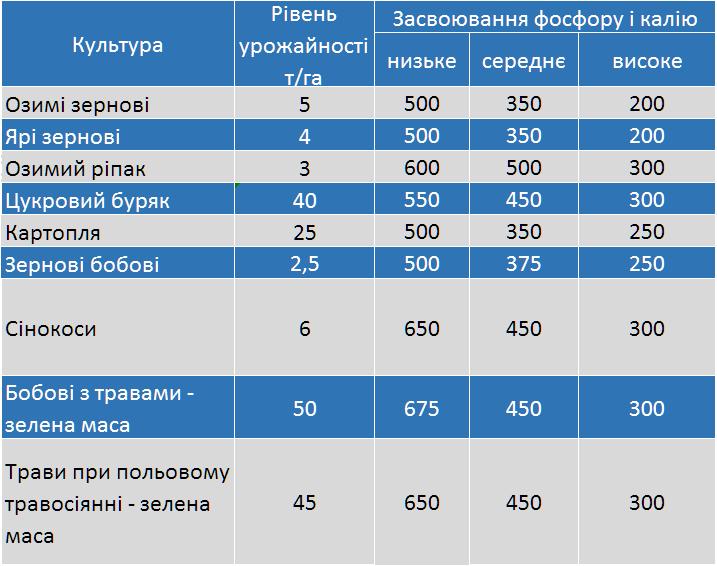 vnesennya lyubofos 5 10 25 - Продам добриво Любофос 5-10-25 виробник LUVENA