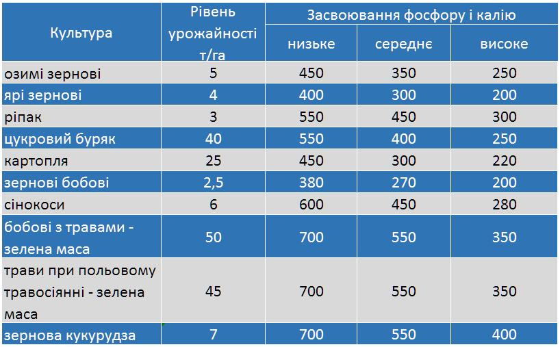 vnesennya lyubofos pk 1 - Продам добриво Любофос 12 виробник LUVENA