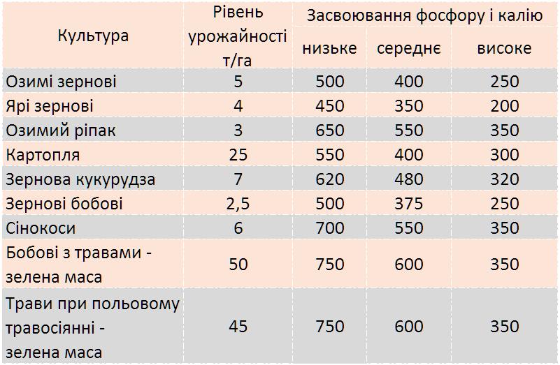 vnesennya lyubofoska 35 10 20 - Продам добриво Любофоска універсальна 3,5-10-20 виробник LUVENA