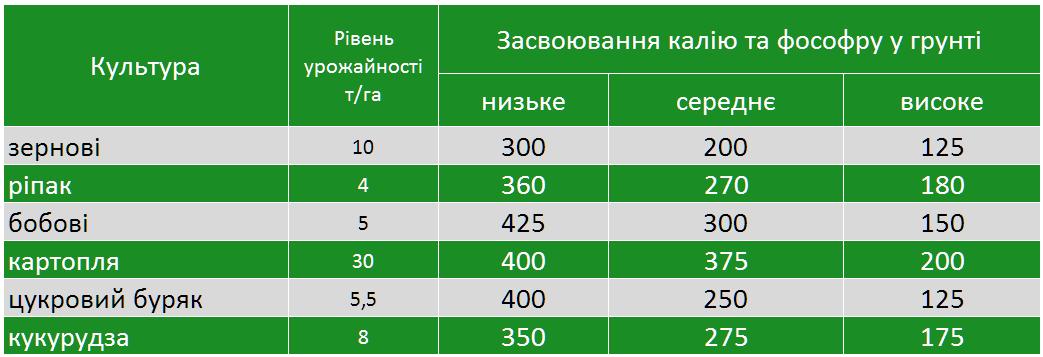 vnesennya polifoska6 1 - Продам добриво Поліфоска 6 - універсальне добриво (Polifoska 6) виробник GRUPA AZOTY