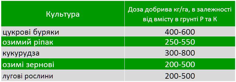 vnesennya tarnogran 1 - Продам добриво Тарногран PK - універсальне добриво (Tarnogran) виробник SIARKOPOL