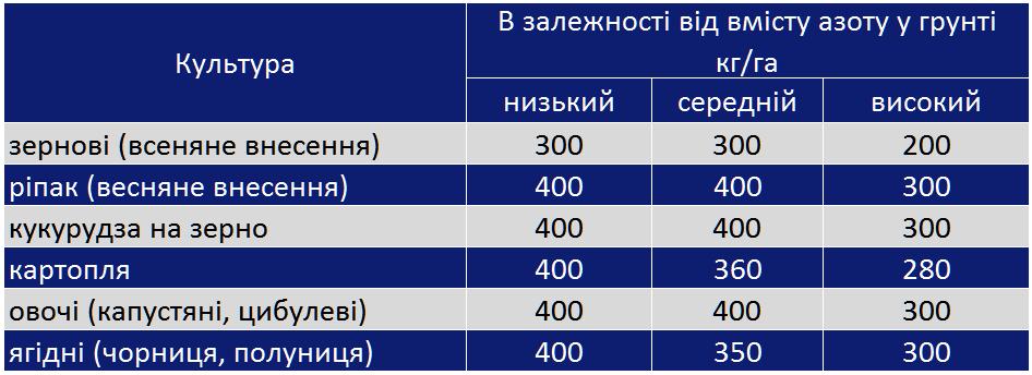 norm sulfat 1 - Продам добриво Сульфат амонію AS21 macro (Siarczan AS21) виробник GRUPA AZOTY