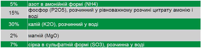 svoystva polifoska 5 - Продам добриво Поліфоска 5 - універсальне добриво (Polifoska 5) виробник GRUPA AZOTY
