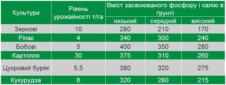 vnesennya polifoska15 - Продам добриво Поліфоска 15 - універсальне добриво (Polifoska 15) виробник GRUPA AZOTY
