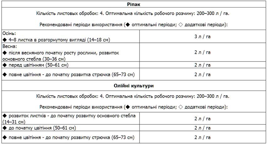 normy intermag oliyni 1 - Продам добриво Інтермаг Олійні/Соняшник - рідке добриво для олійних культур виробник INTERMAG