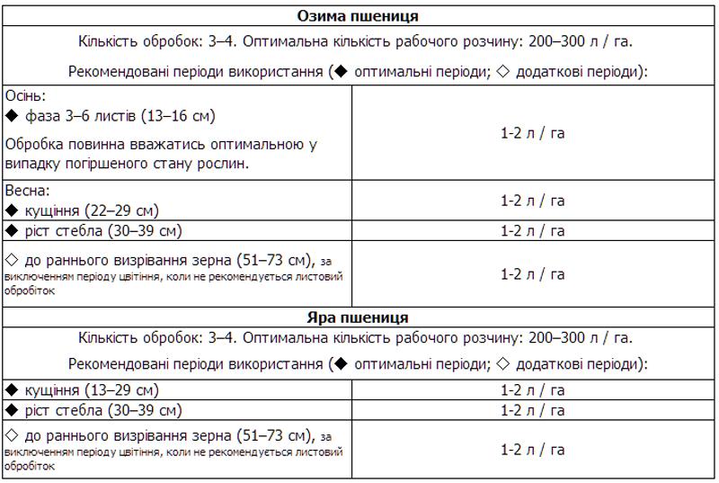 Продам добриво Інтермаг Зернові - рідке добриво для зернових культур виробник INTERMAG